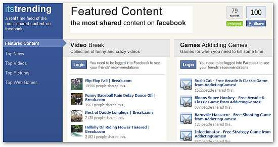 Its-Trending-Facebook-Most-Shared-Items